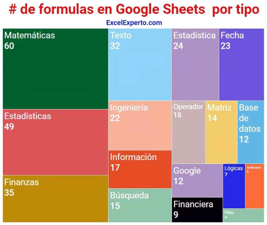 Lista completa de fórmulas de google sheets