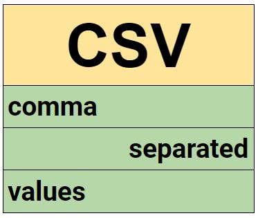 Leer un CSV con VBA en Excel